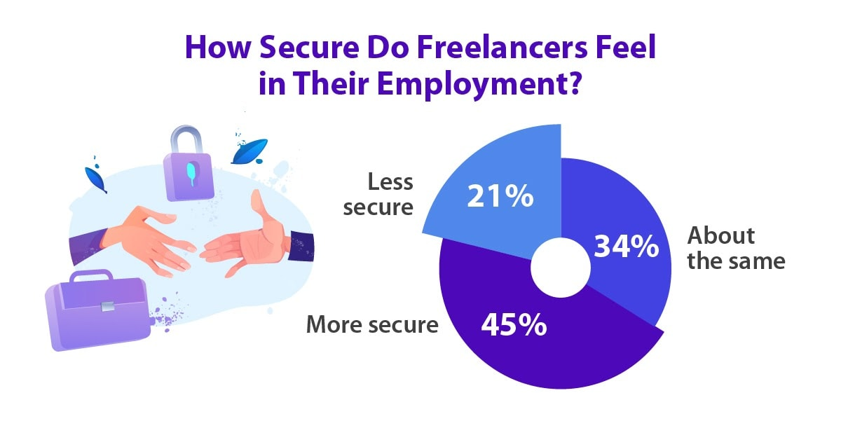 How secure do freelancers feel with their current work?