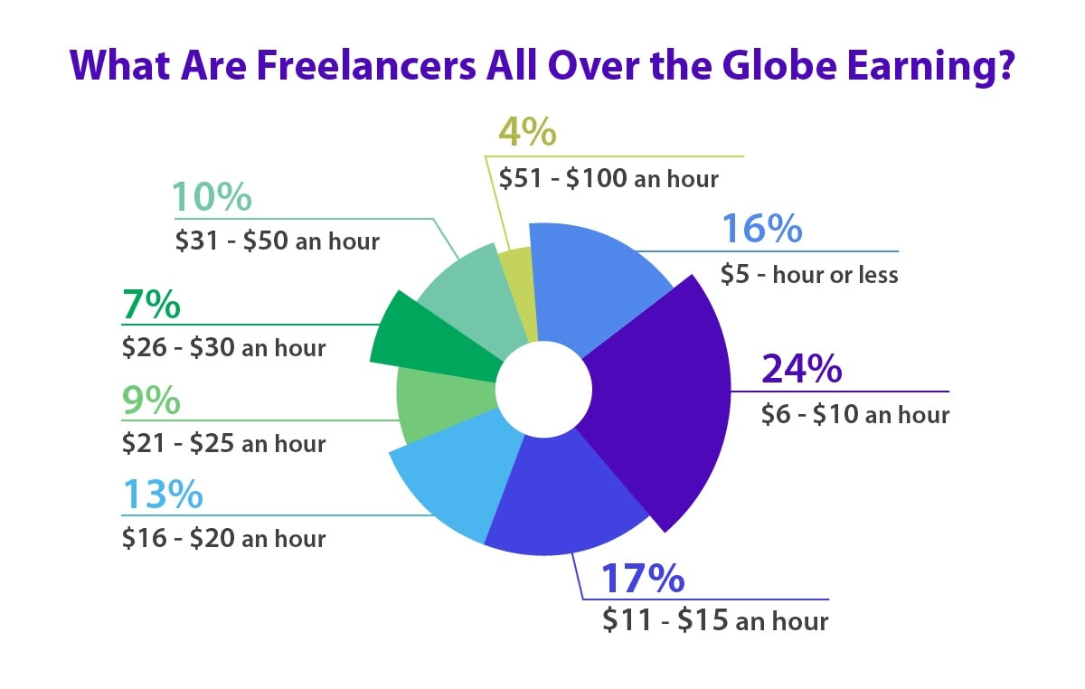 The average hourly rate of freelancers around the world.