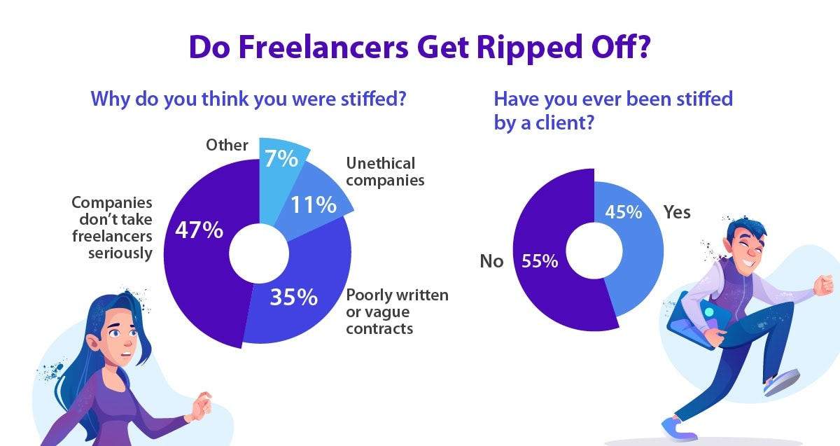 Do freelancers get taken advantage of by not getting paid? Are they taken seriously by their clients?
