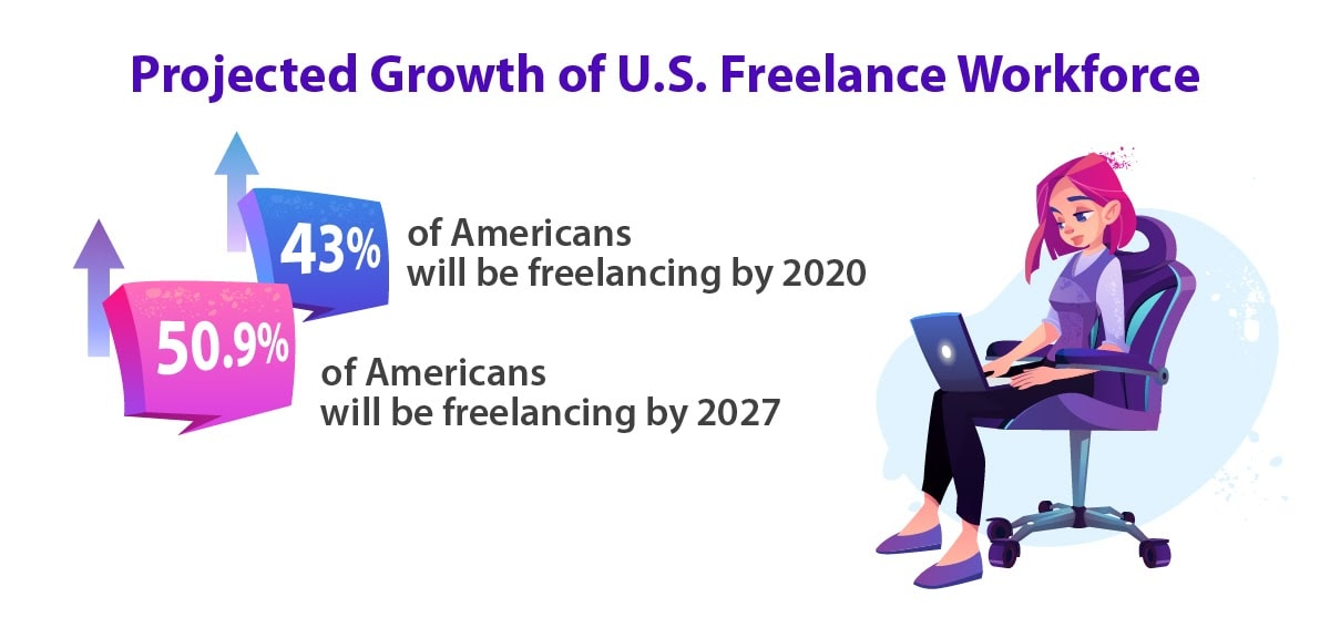 Projected growth of freelancers in the U.S. workforce.