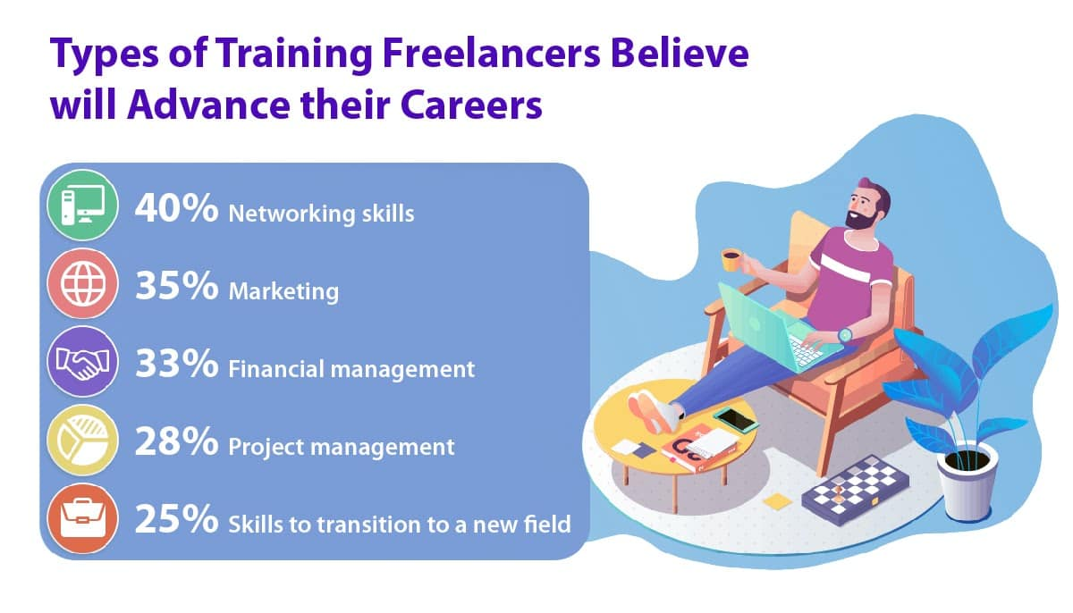 Types of training that freelancers find useful to improve and advance their careers.