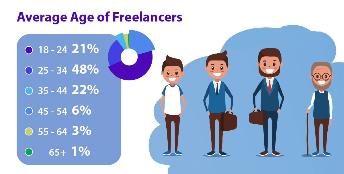 The percentage of people freelancing in each age range.