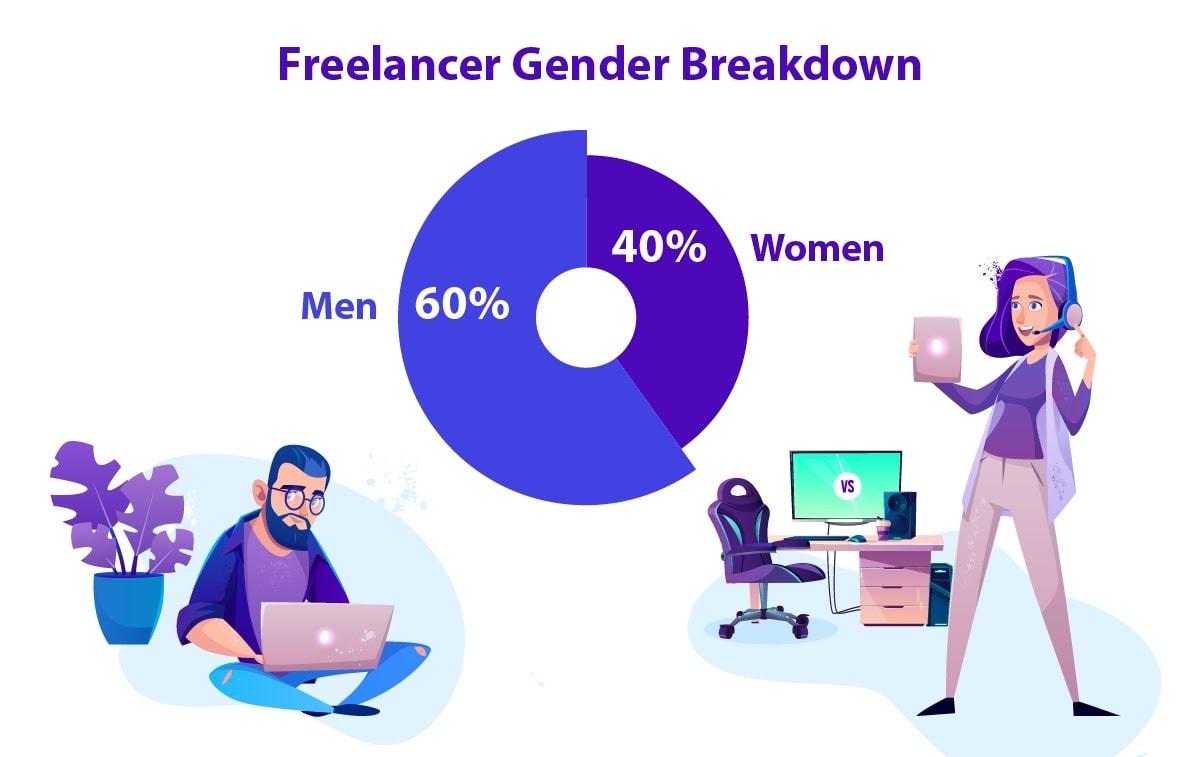 The breakdown of freelancers by gender.