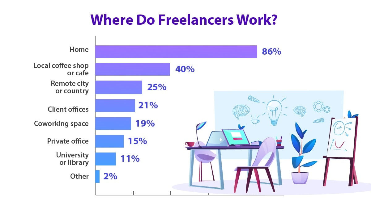 The locations that freelancers will typically conduct their work from.