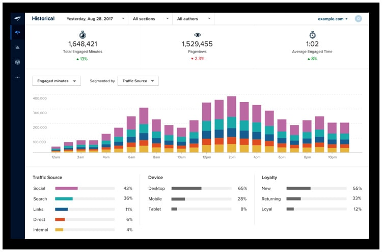 Chartbeat –  Analytics, Insights, and Optimization for Digital Content