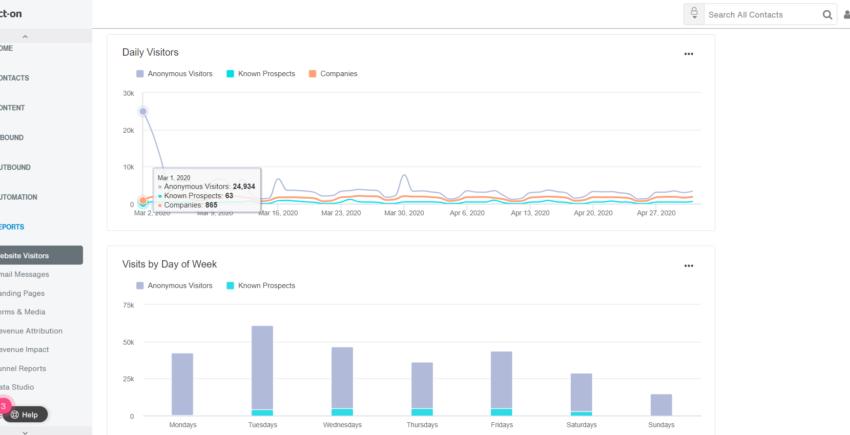Act-On Website Analytics
