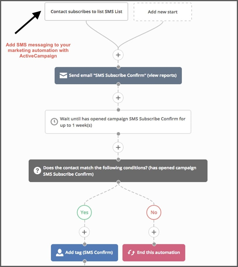 ActiveCampaign's SMS workflow automation