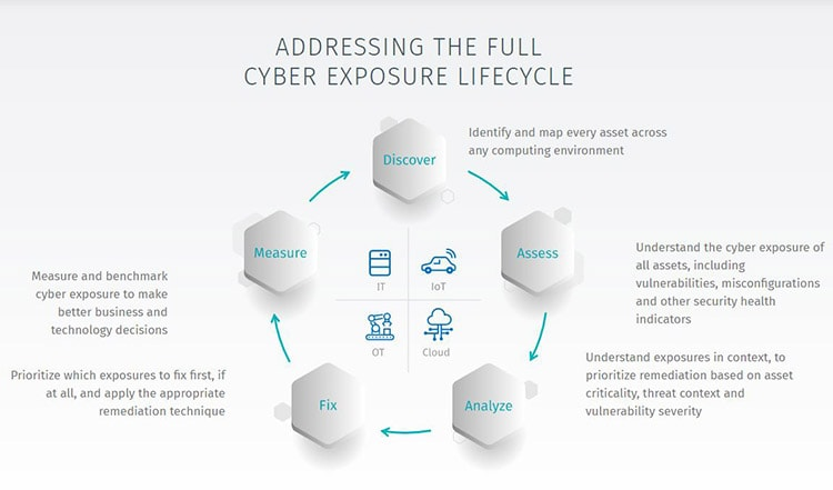 Tenable Assesses, Manages, and Measures Today's Cyber Risks