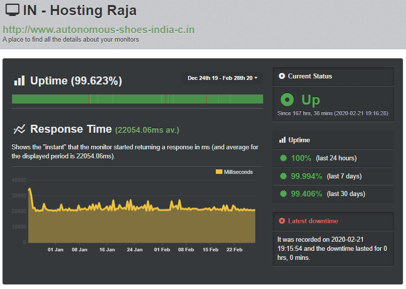 HostingRaja UptimeRobot test result