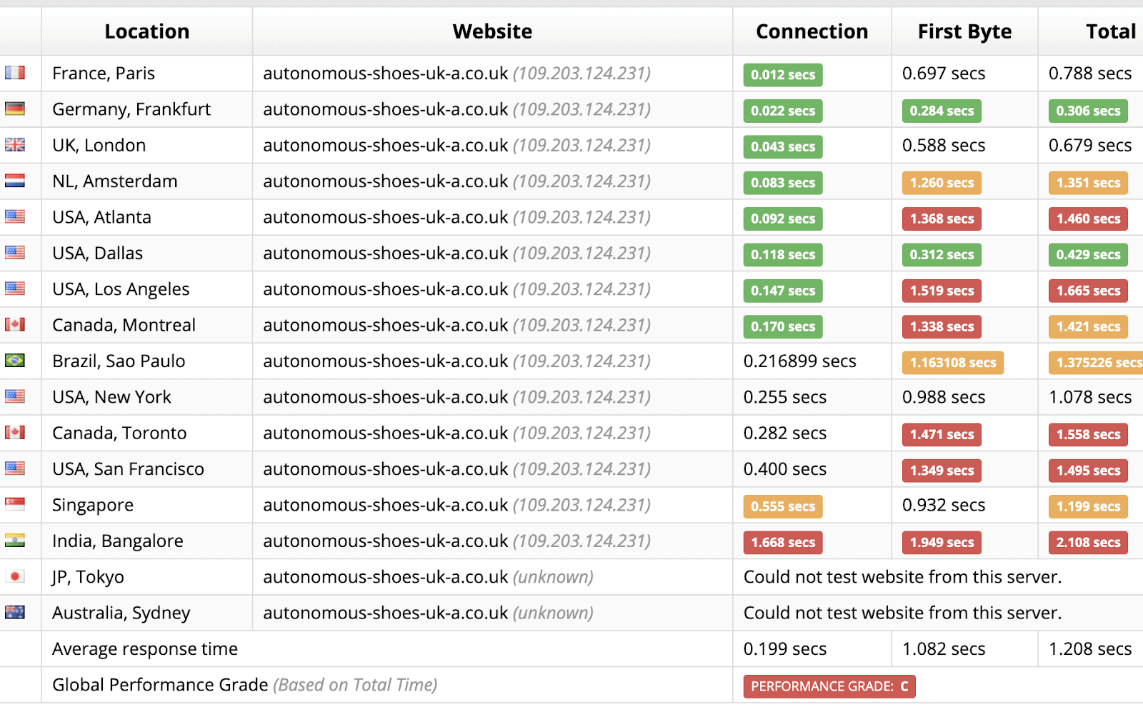 Sucuri Load Time Test Results for eUKHost