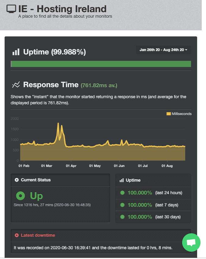 UptimeRobot score for HostingIreland