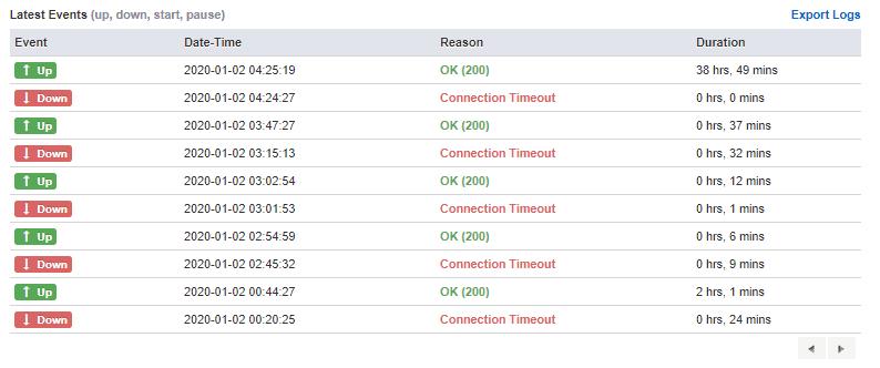 HostSoch timeouts in UptimeRobot