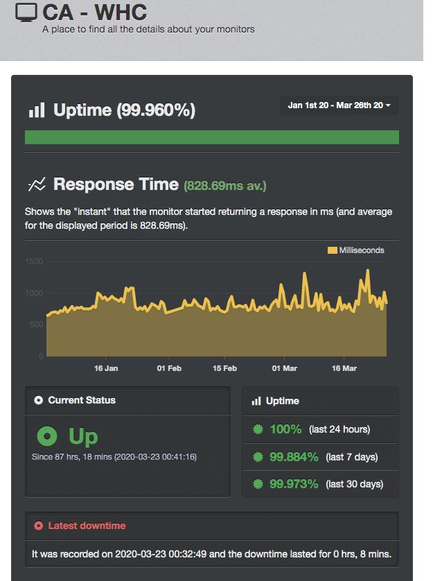 UptimeRobot score for Web Hosting Canada