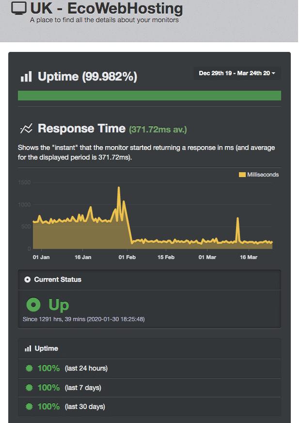 UptimeRobot results Eco Web Hosting