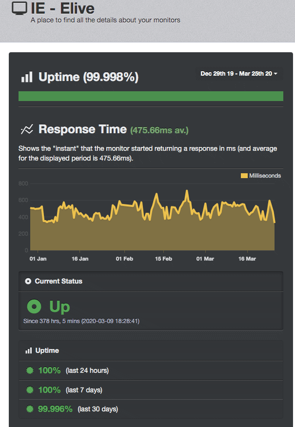 Great uptime from Elive