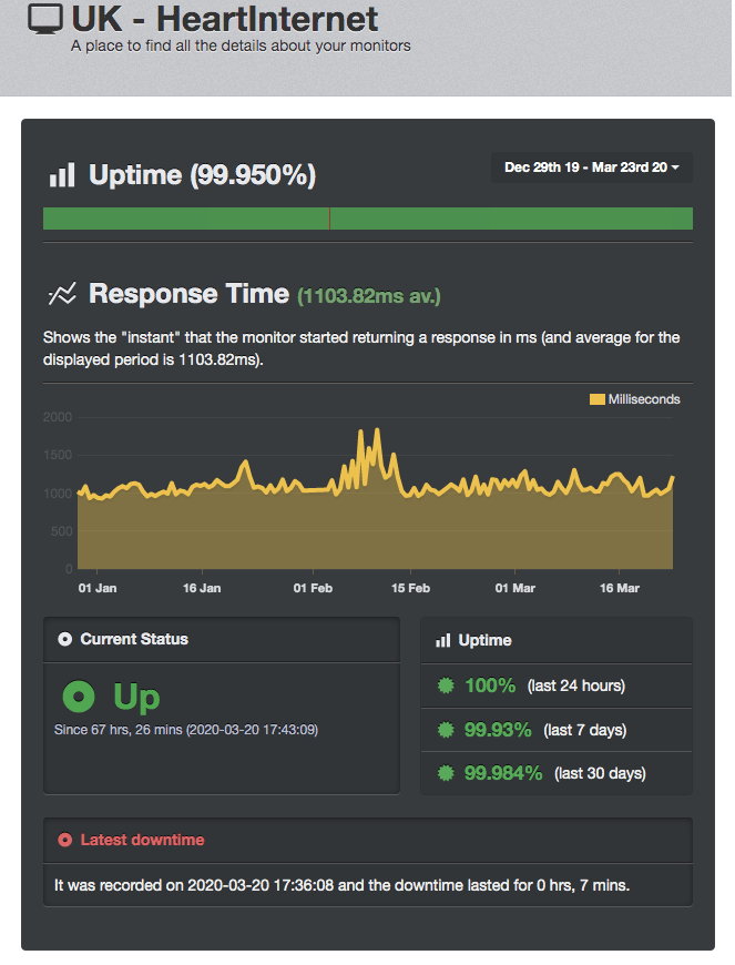 Uptime results from UptimeRobot
