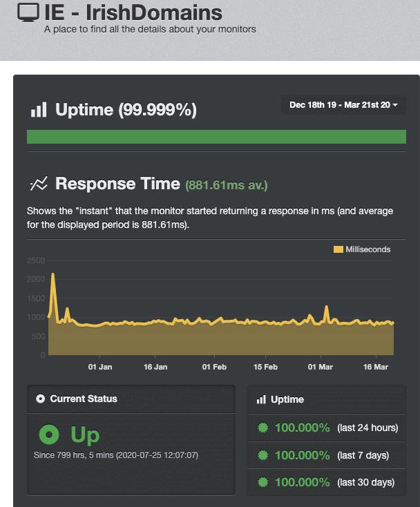 Uptime Robot Irish Domains results