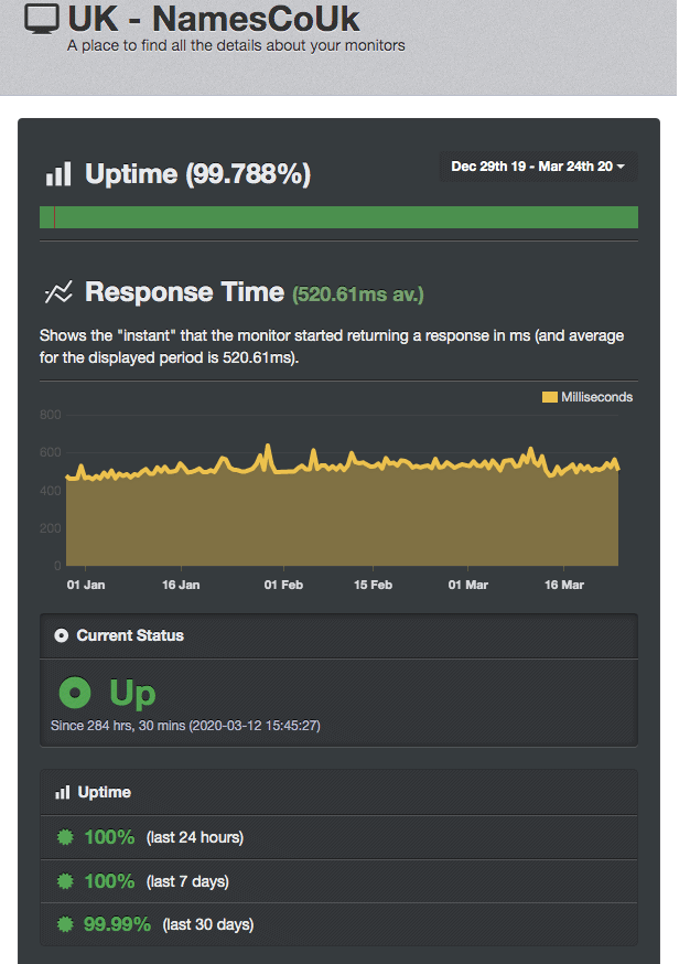 Uptime Robot shows Namesco has a less-than-perfect uptime score