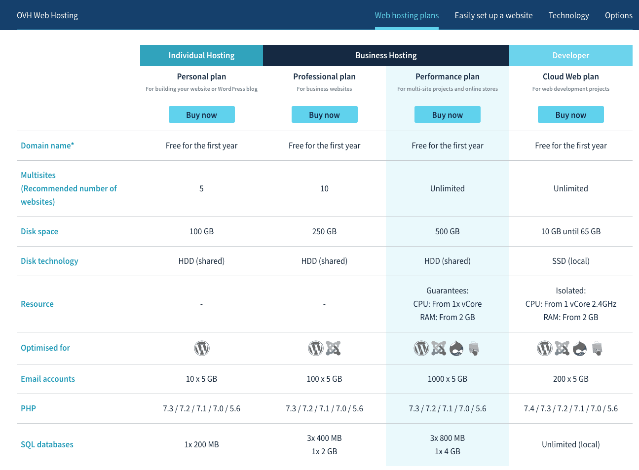 OVHcloud plan comparison