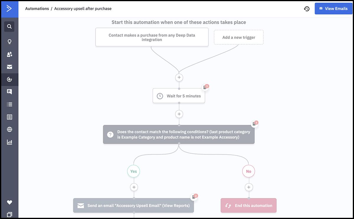 ActiveCampaign Professional plan