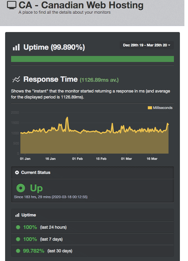 Uptime results for Canadian web hosting