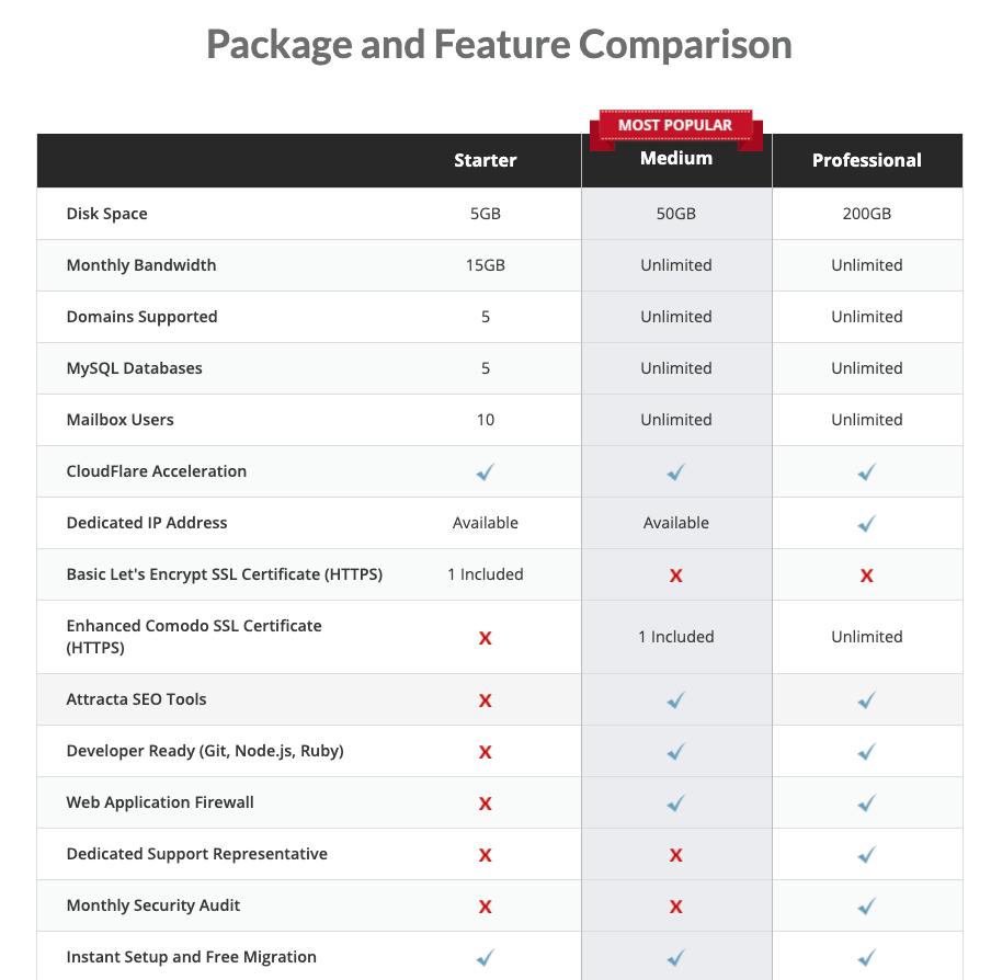 CanSpace feature comparison