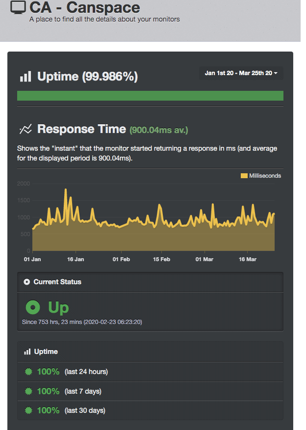 UptimeRobot results for CanSpace