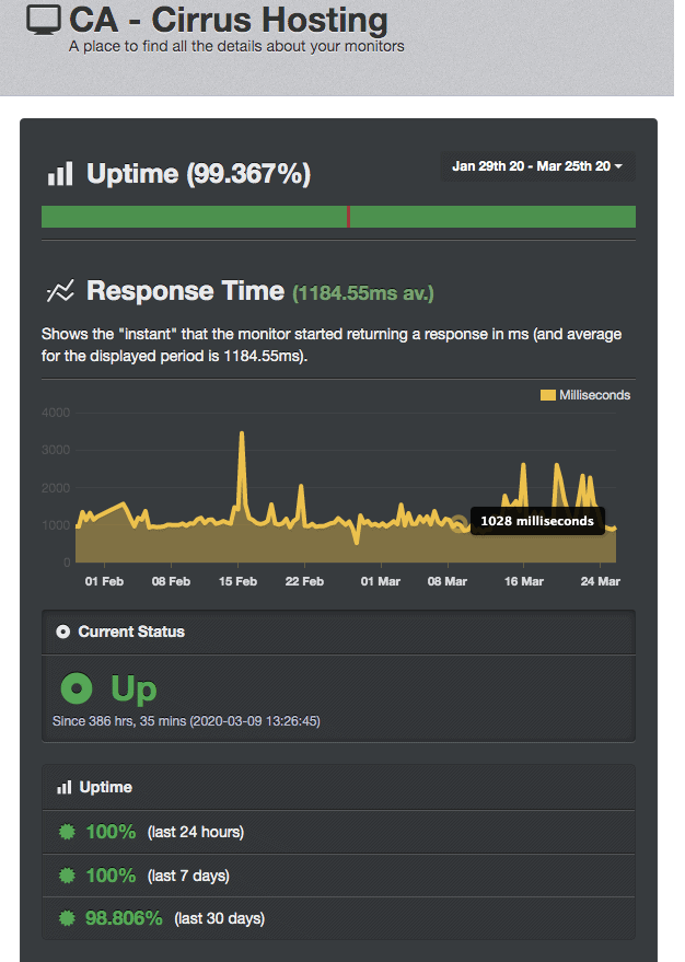 UptimeRobot score Cirrus Tech