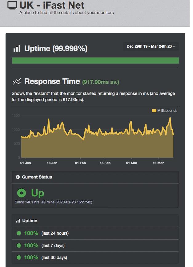 UptimeRobot results for iFastNet