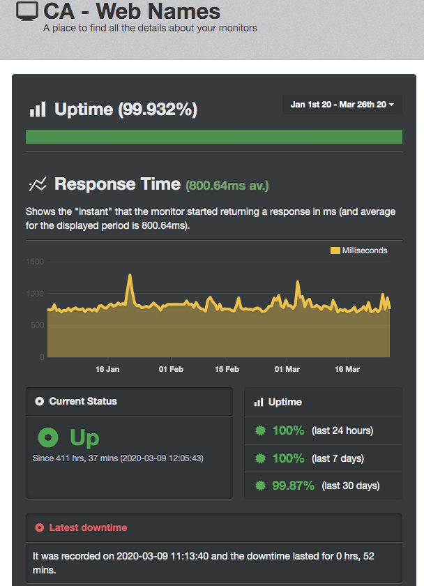Webnames UptimeRobot scores