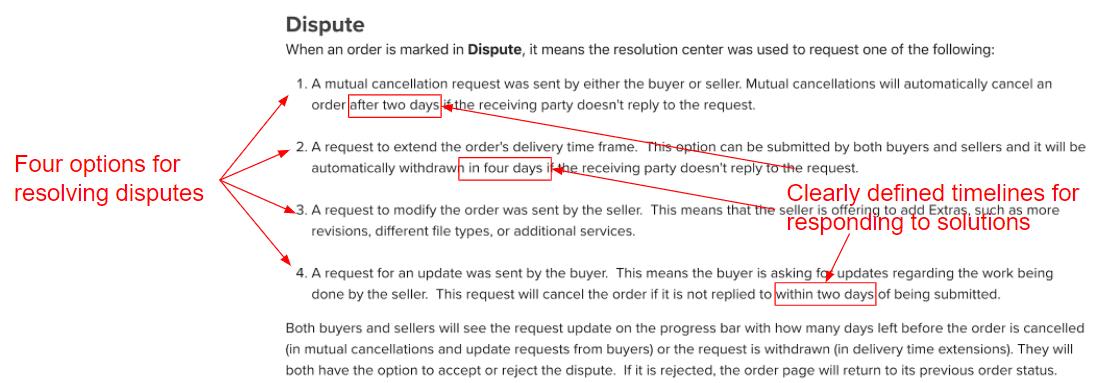 Fiverr dispute resolution process