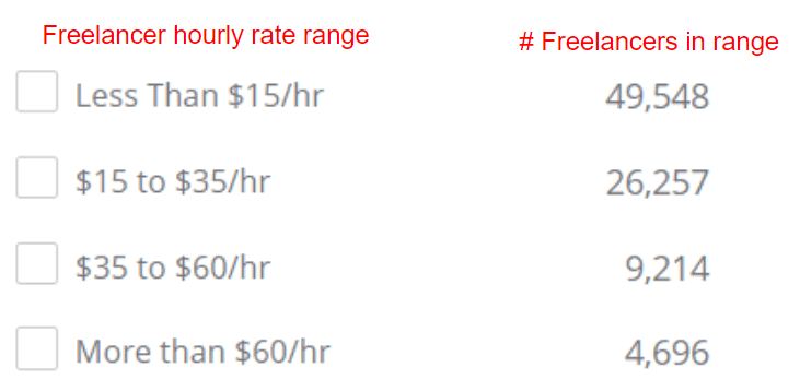 PeoplePerHour freelancer hourly rate distribution