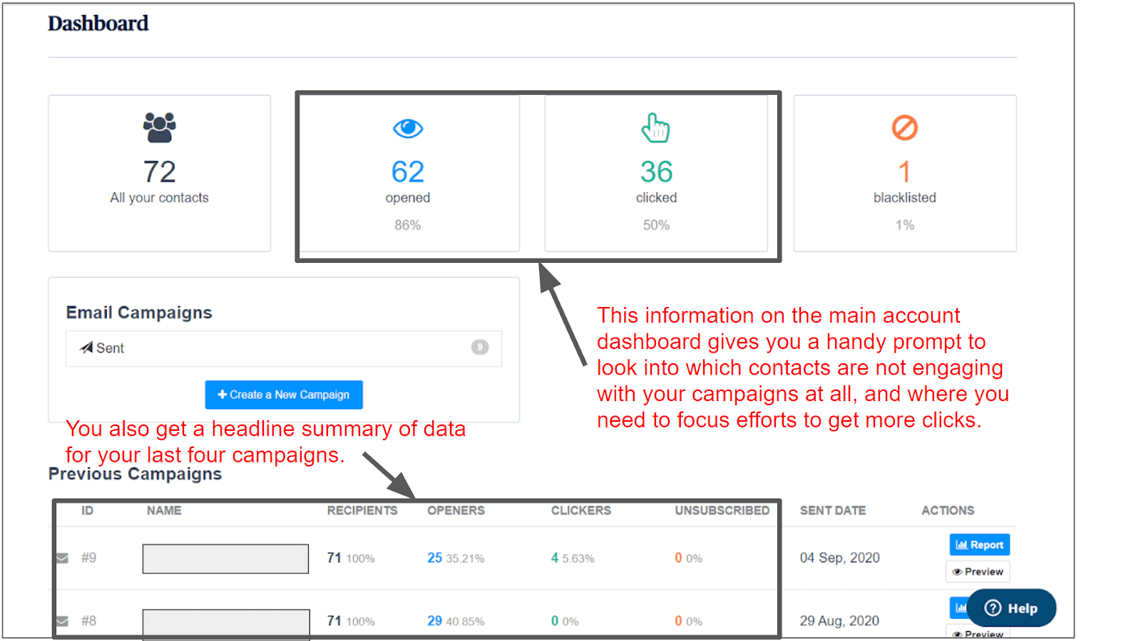 Data displayed on the Sendinblue Campaign Dashboard.