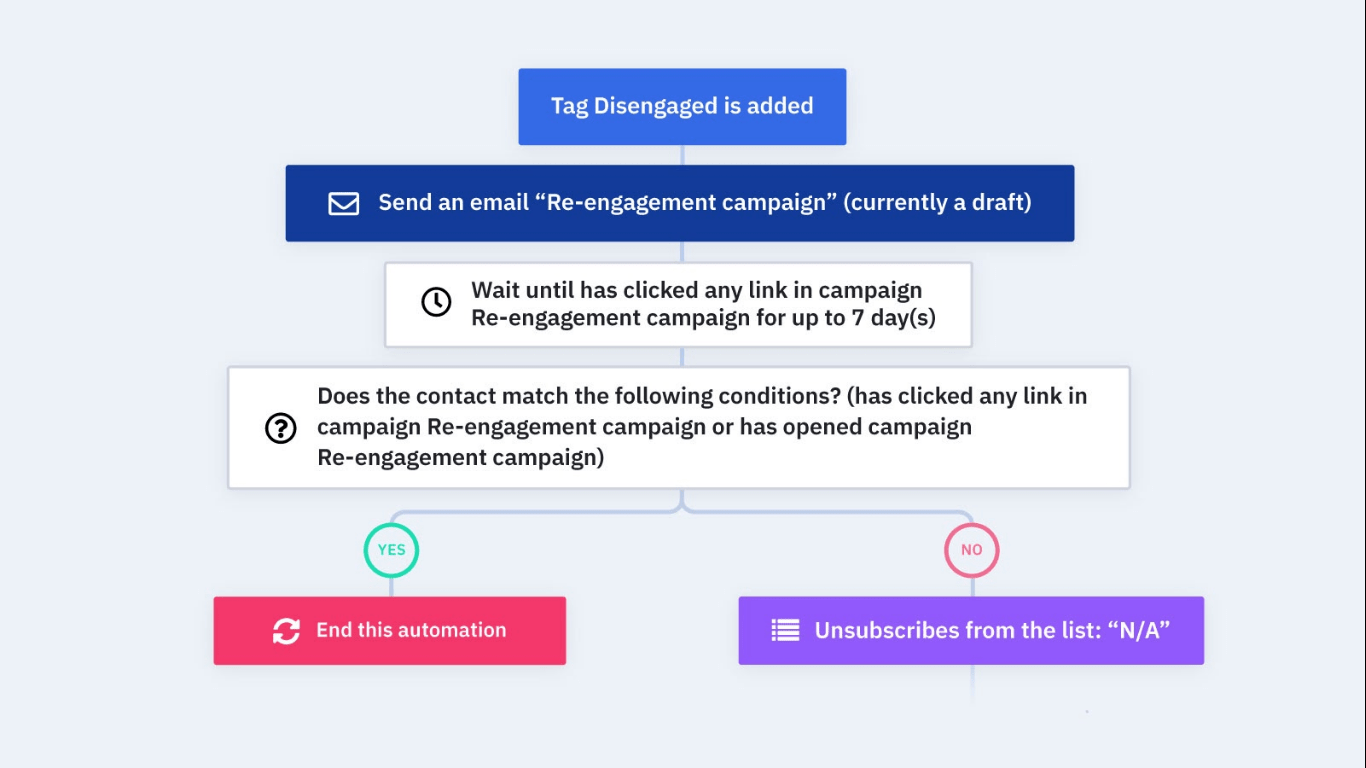 ActiveCampaign example automation sequence