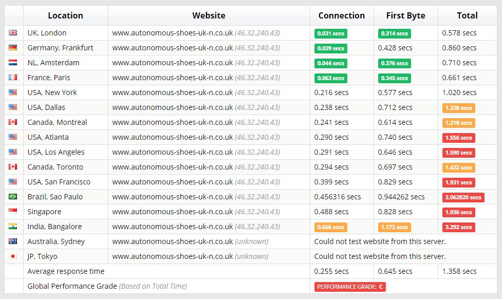 123 Reg's Sucuri test results