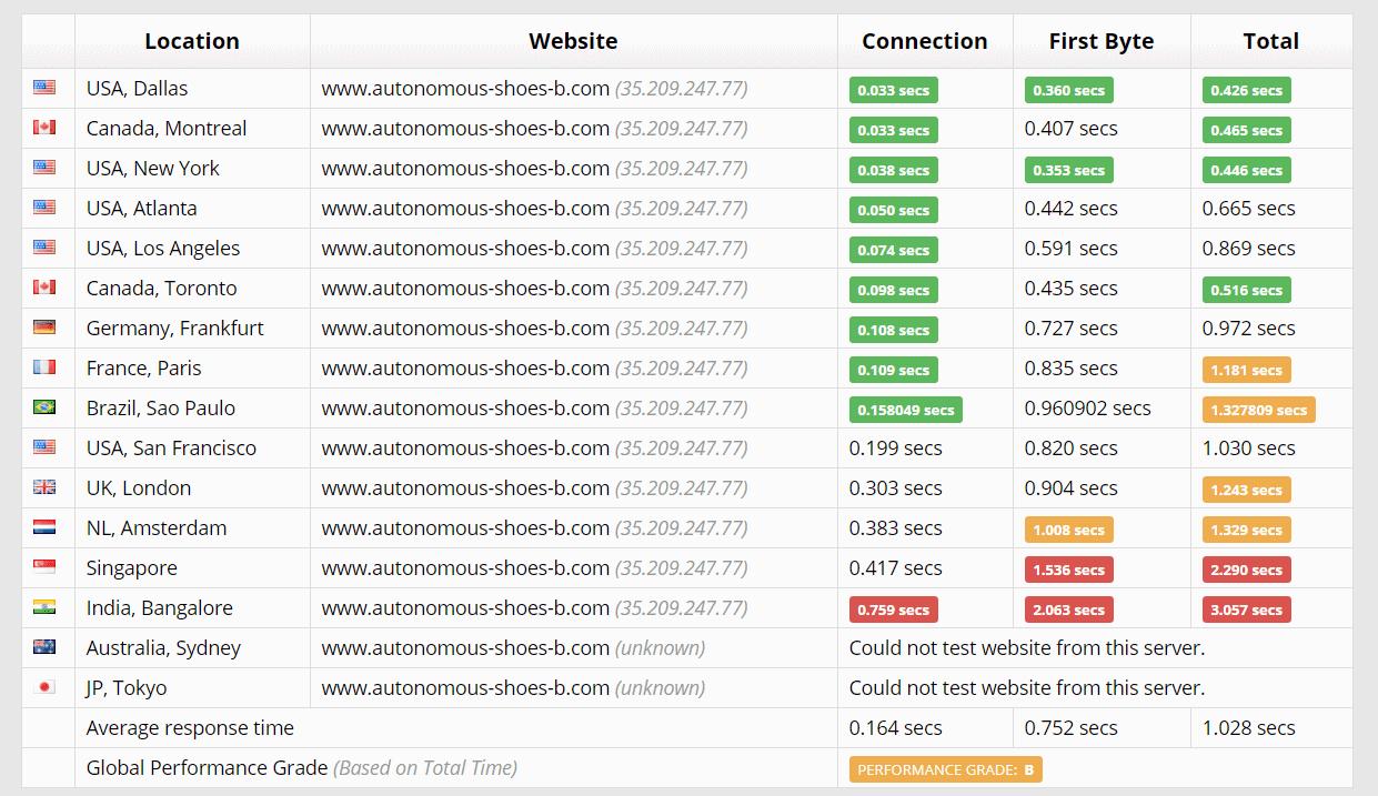 SiteGround performance – Sucuri results