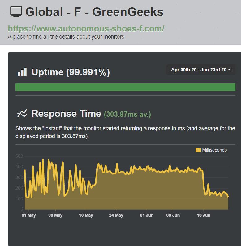 GreenGeeks uptime – UptimeRobot results