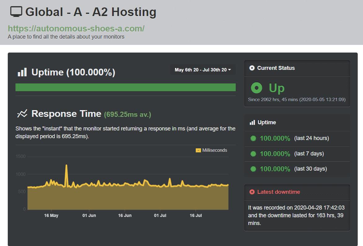 A2 Hosting's UptimeRobot test results