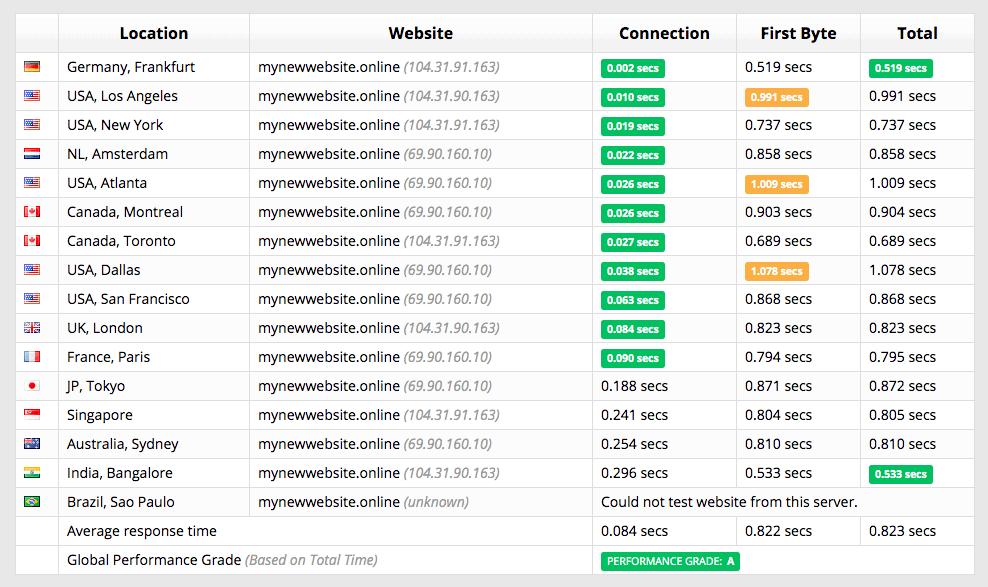 [HostPapa - [speed test]