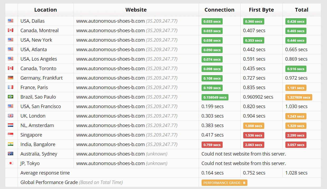 [Site Ground] - [Speed Test]