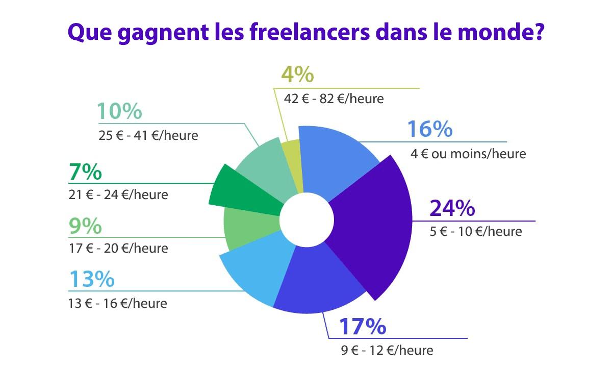 +60 stats sur les freelancers – Le boom de la gig economy 2021