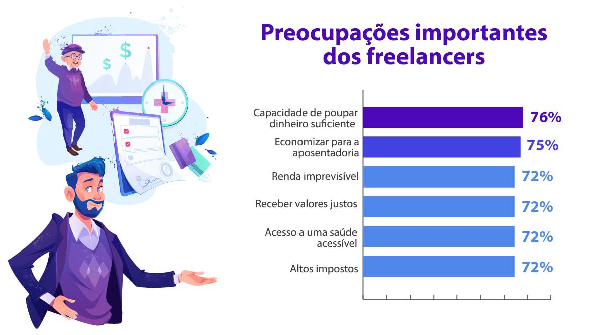 60+ dados freelance – por que a gig economy cresce em 2021