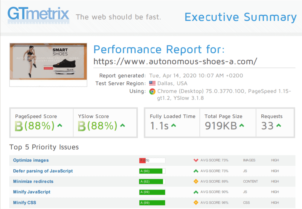 A2 Hosting GTmetrix results.