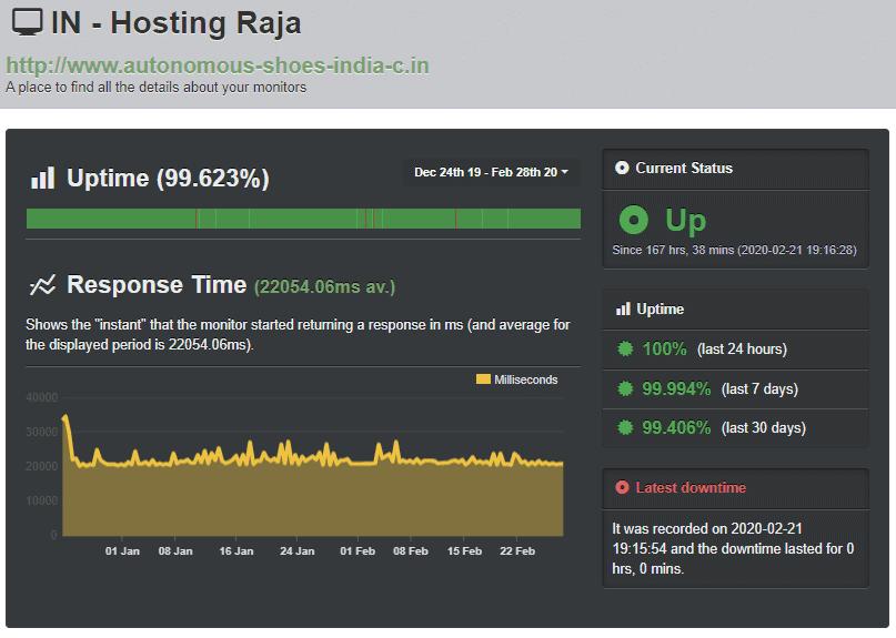 Hosting Raja - UptimeRobot results