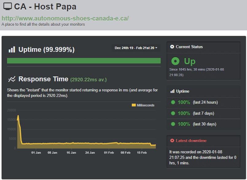 [HostPapa] - [UptimeRobot uptime test]