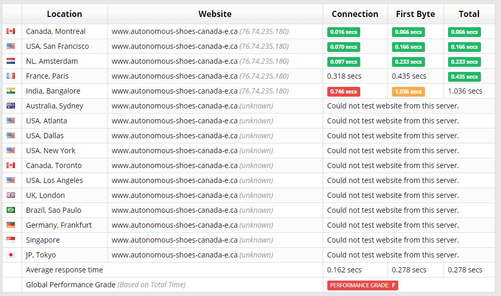 [HostPapa] - [Sucuri server test]