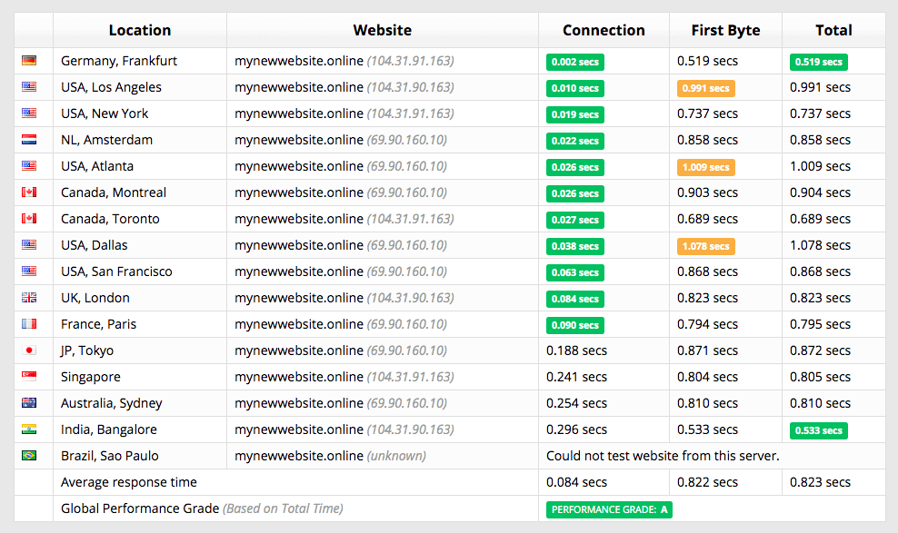 [HostPapa] - [speed test]