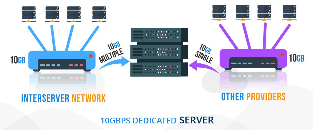 InterServer High-Speed Network