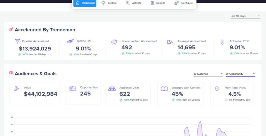 TrenDemon – Accelerate Journeys with Personalization