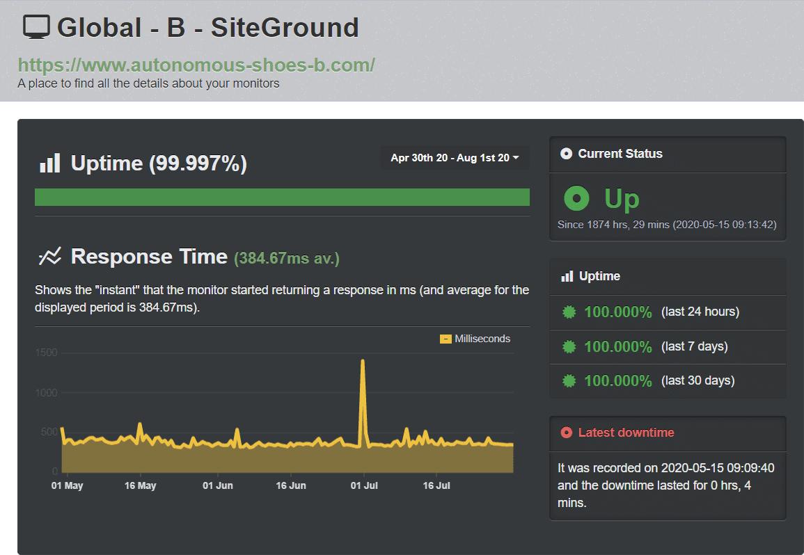 SiteGround uptime – UptimeRobot results